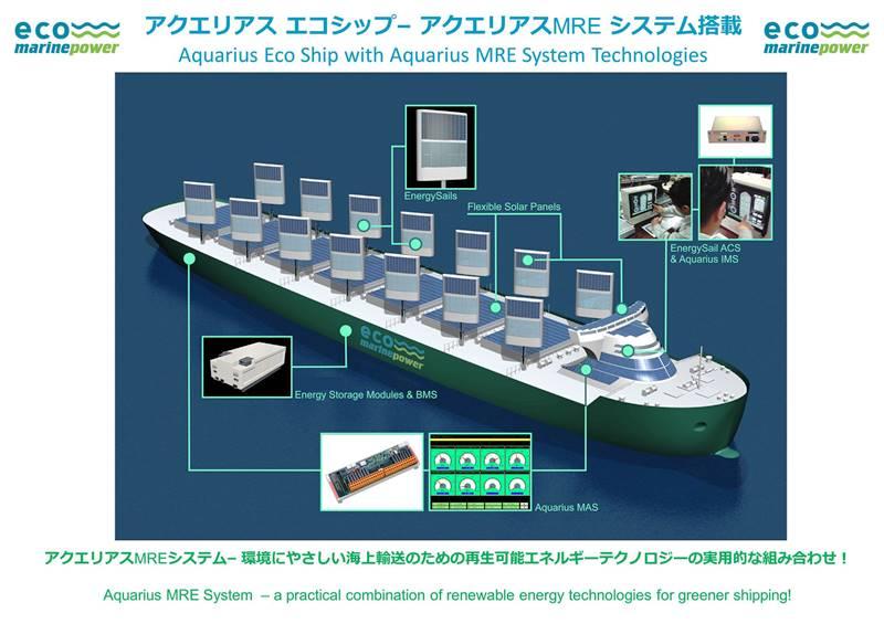 Aquarius Eco Ship Eco Marine Power