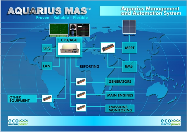 Aquarius MAS for Ships Overview