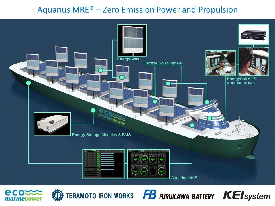 Aquarius Marine Renewable Energy on Eco Ship design concept