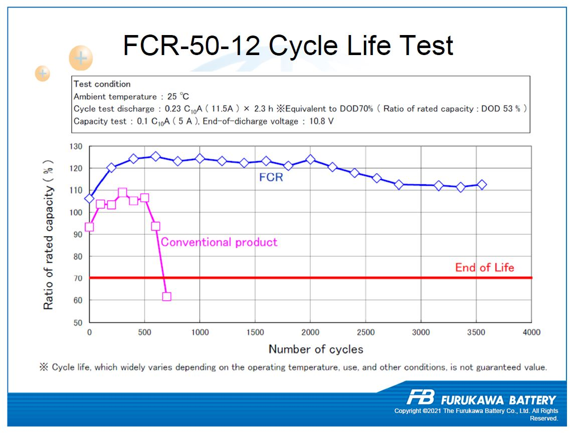 Furukawa Battery FCR 50-12 Performance Chart