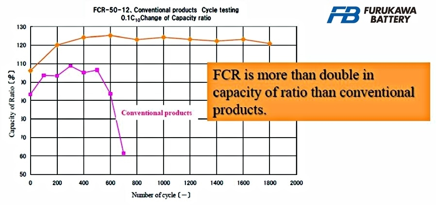 FCR-50-12 Battery Cycles
