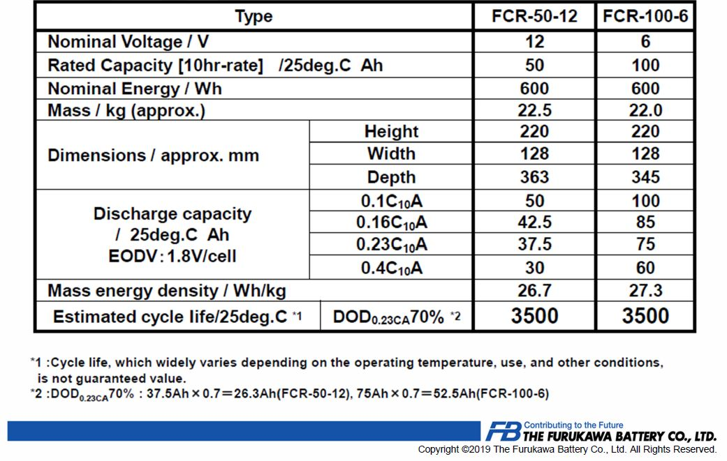 FCR Battery Specifications