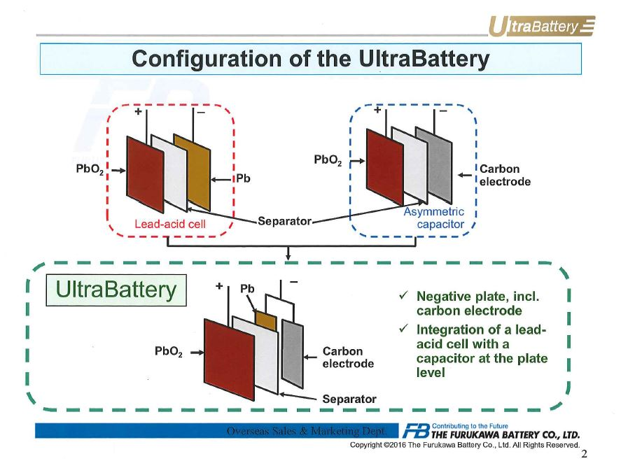UltraBattery Configuration by Furukawa Battery